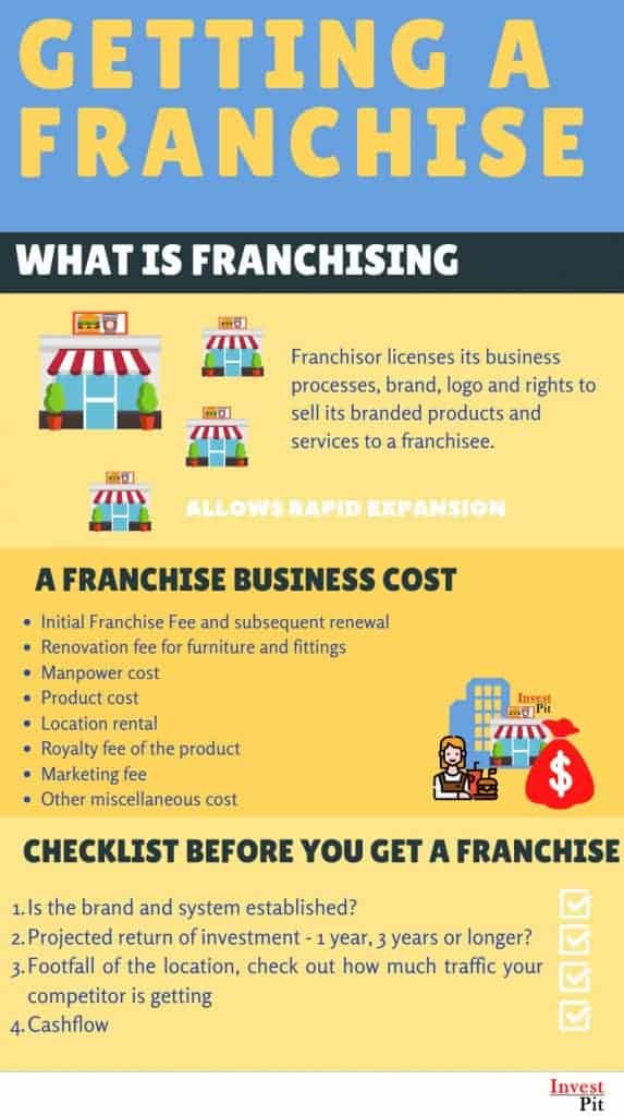 what is franchise business and checklist before you start